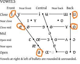 Standard Tamil Vowels