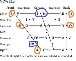Tamil Vowels allophones